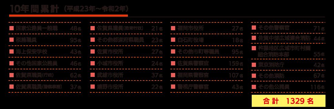 高卒程度(平成23年~令和2年/10年間)で1329名の合格実績