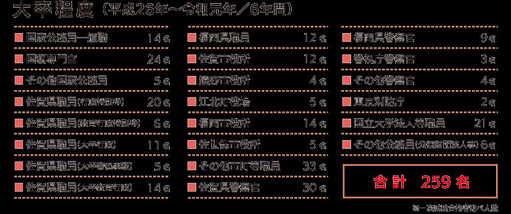 大卒程度(平成26年~令和元年/6年間)で259名の合格実績